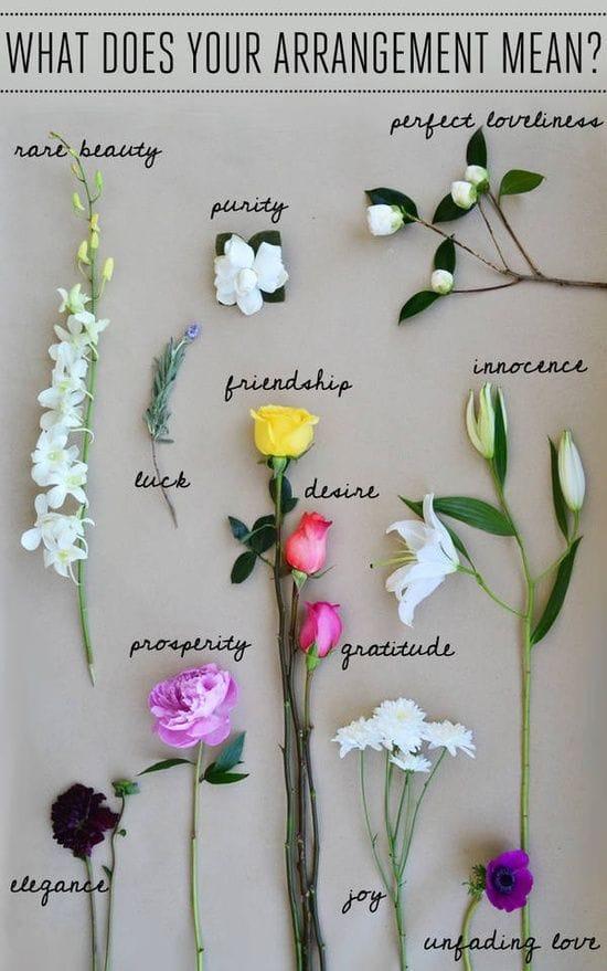 what-arrangement-means